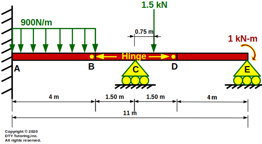 Fixed Continuous Beam With Hinges