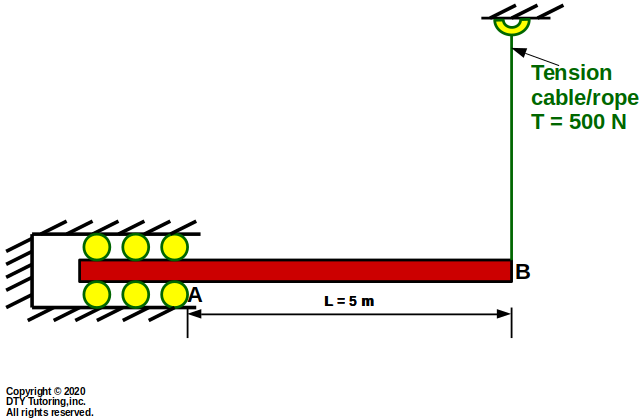 Fixed Horizontal Roller Beam with a vertical Tension cable