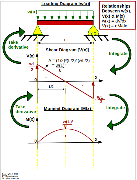 Relationships between Loading, Shear and Moment diagram